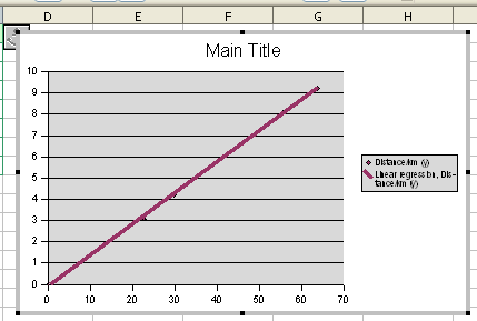 how to create a best fit line graph in excel