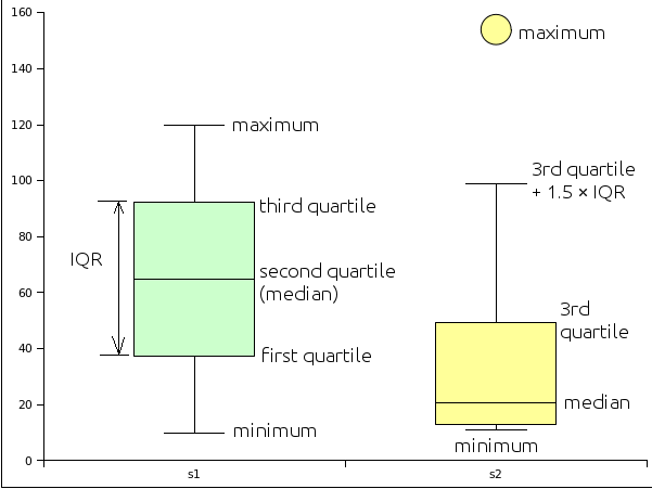 how to create box plot on excel from data distribution