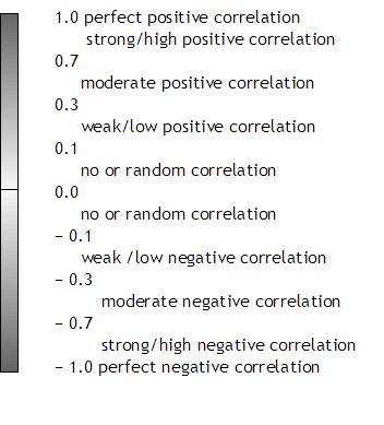 Introduction to statistics using for Correlation coefficient r table